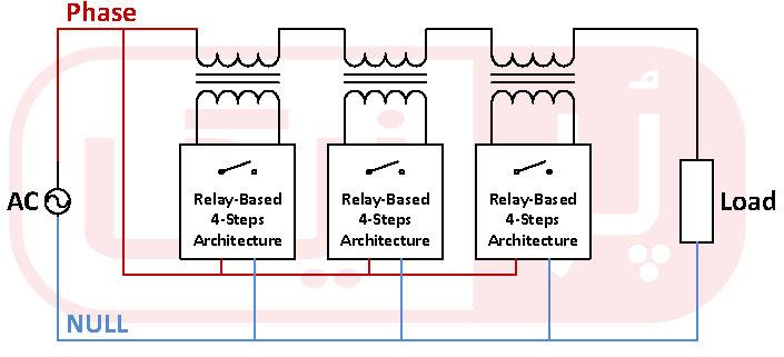 آرایش ۴-مرحلهای برای جبران نوسان برق در ترانس اتوماتیک رله ای